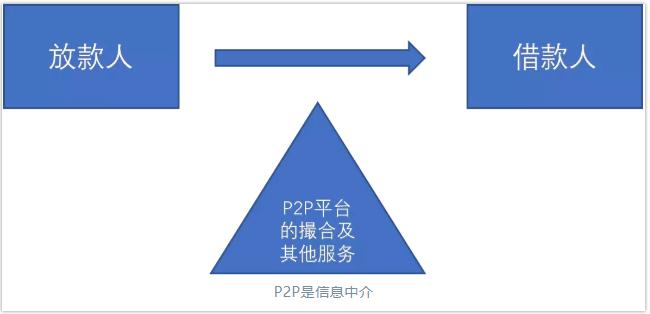 p2p基本運作