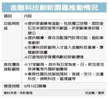 金融科技園區推動情況/經濟日報