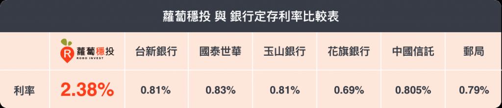 信用市集蘿蔔穩投與銀行定存利率比較表