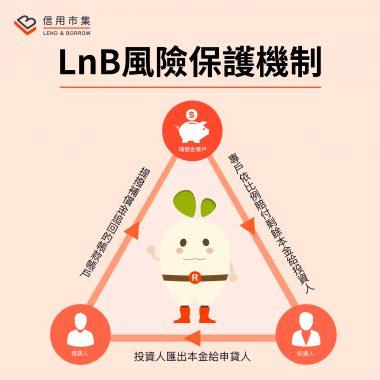 LnB信用市集-風險保護機制