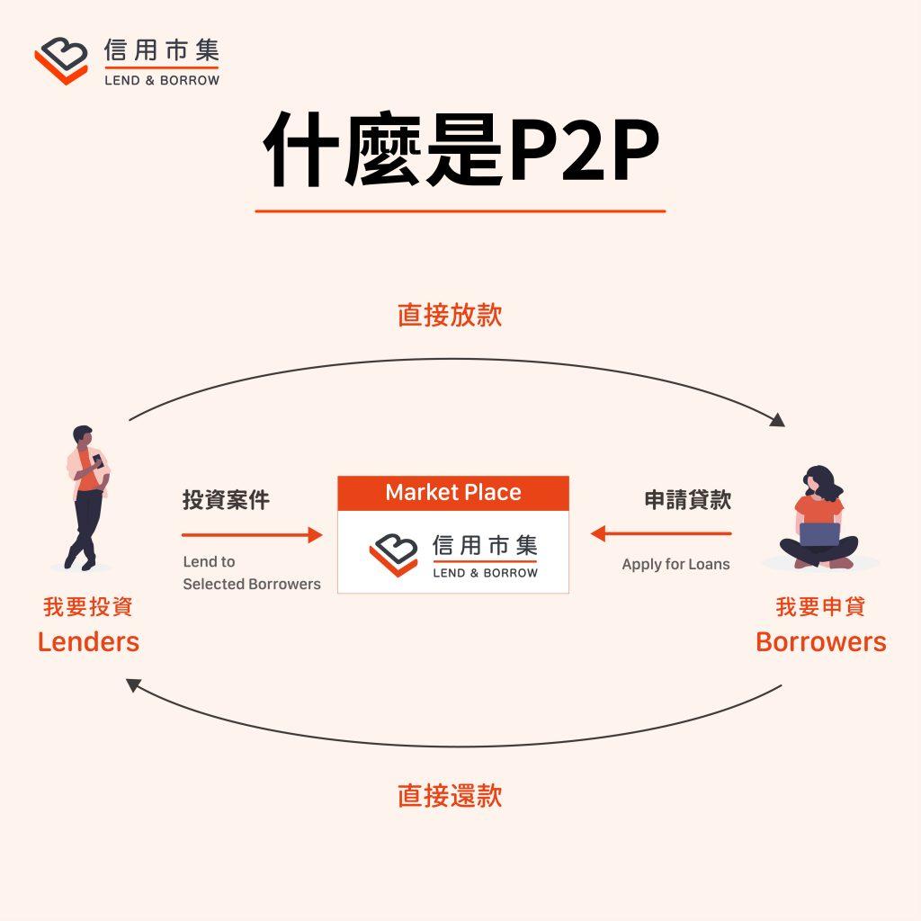 什麼是P2P