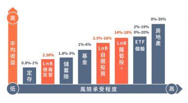 %e6%94%b6%e7%9b%8a%e9%a2%a8%e9%9a%aa%e6%89%bf%e5%8f%97_%e5%b7%a5%e4%bd%9c%e5%8d%80%e5%9f%9f-1