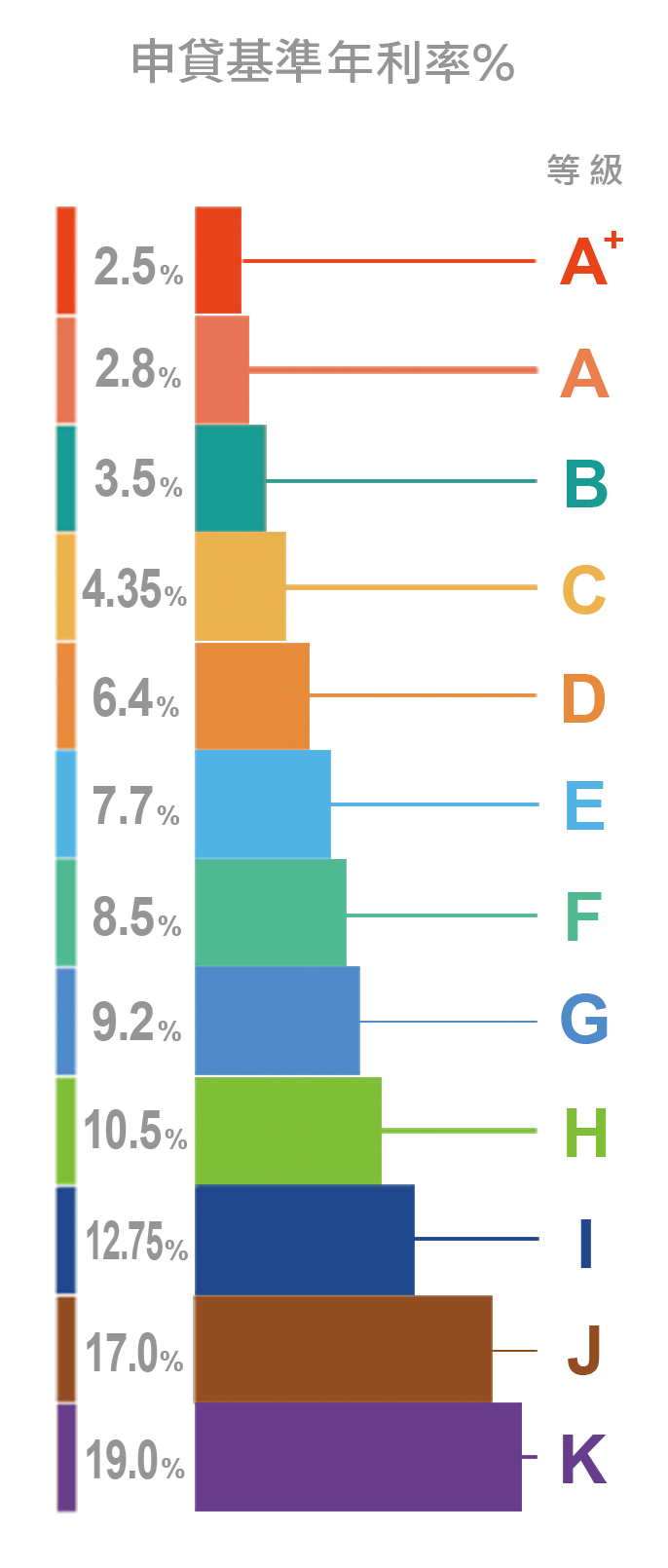 LnB信用評等從A+到K一共12個等級