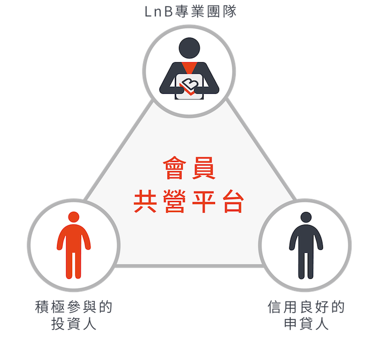 LnB 信用市集由專業團隊提供金融資訊服務,和會員的誠實透明及堅持信用共構,三方夥伴一起共同營運平台