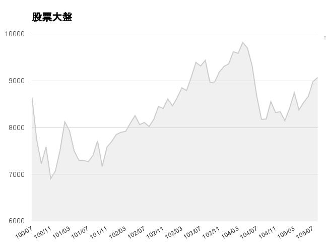 近五年股市統計圖表