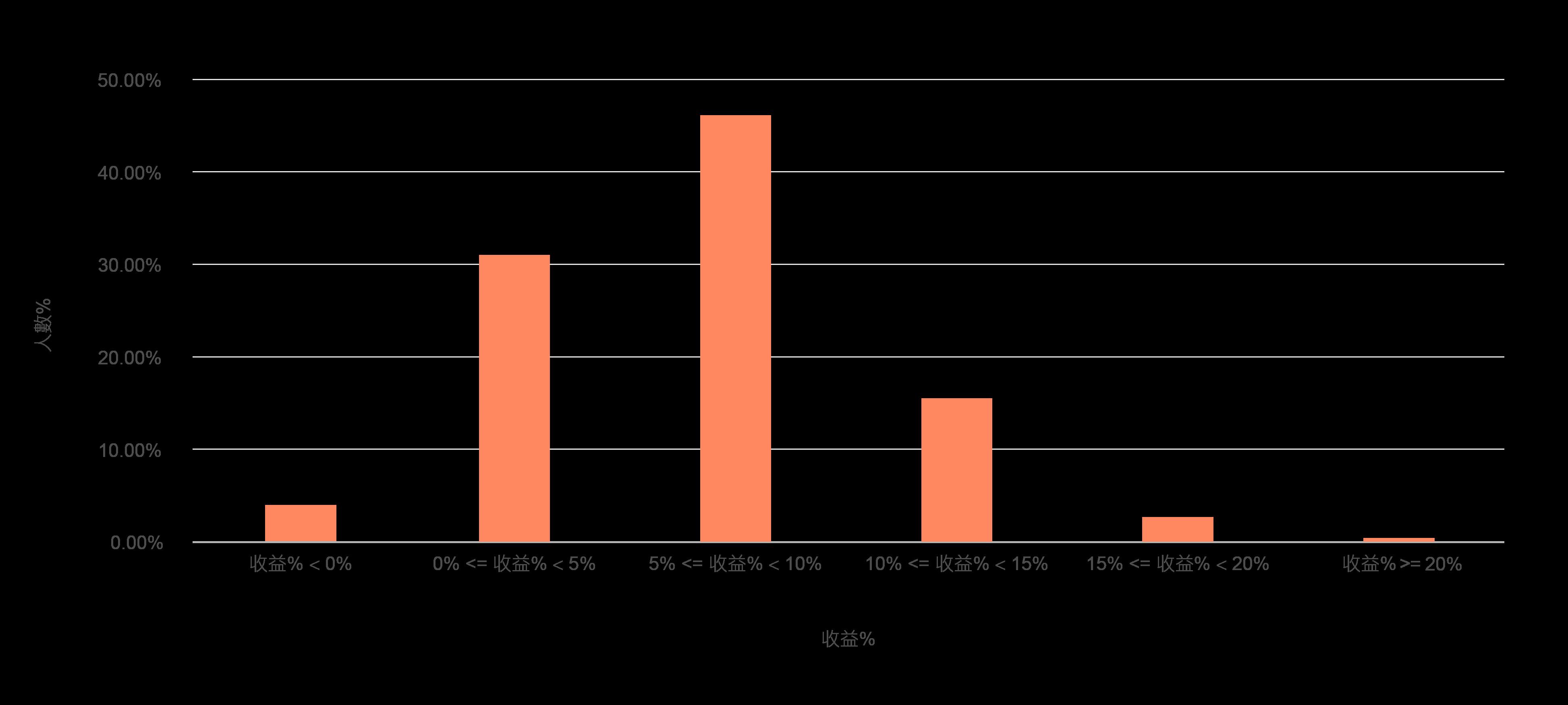 超過96%的投資人在LnB獲利