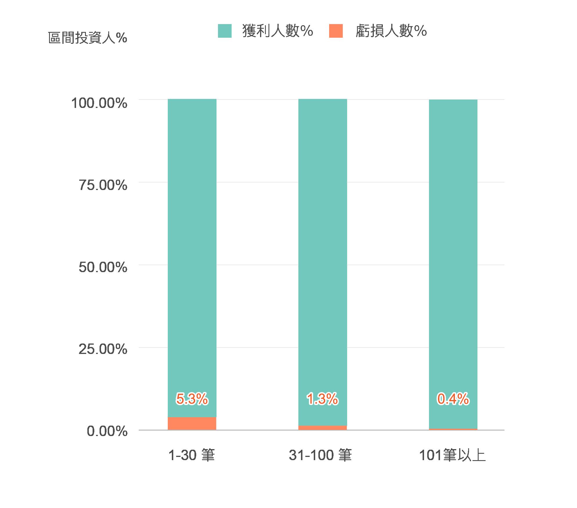 在LnB信用市集投資筆數超過100筆時,發生風險的比例明顯下降